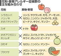 口がピリピリ、野菜や果物でアレルギー 花粉症の人は要注意