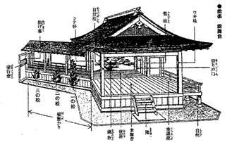 「二条城」「東寺」「豊国廟」「ひさご」「清水寺」「錦市場」、そして「河村能舞台」